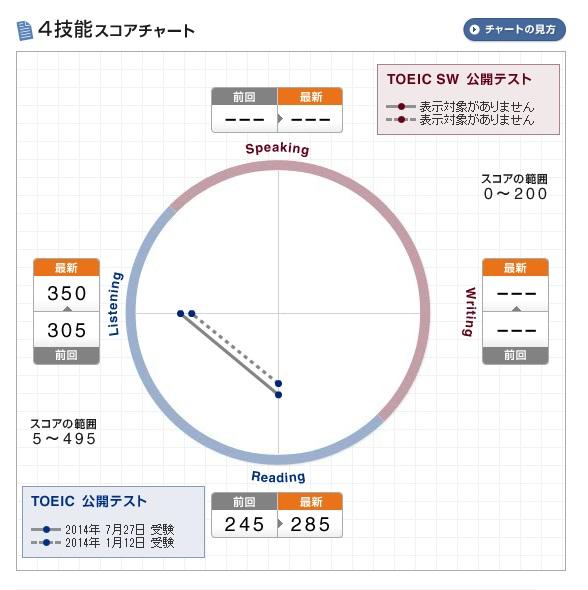 20140819_toeic_score2
